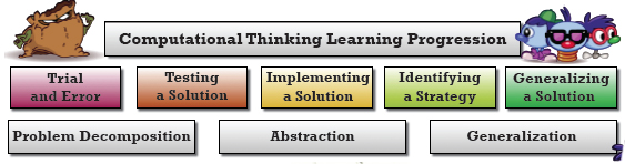 Computational Thinking Learning Progression