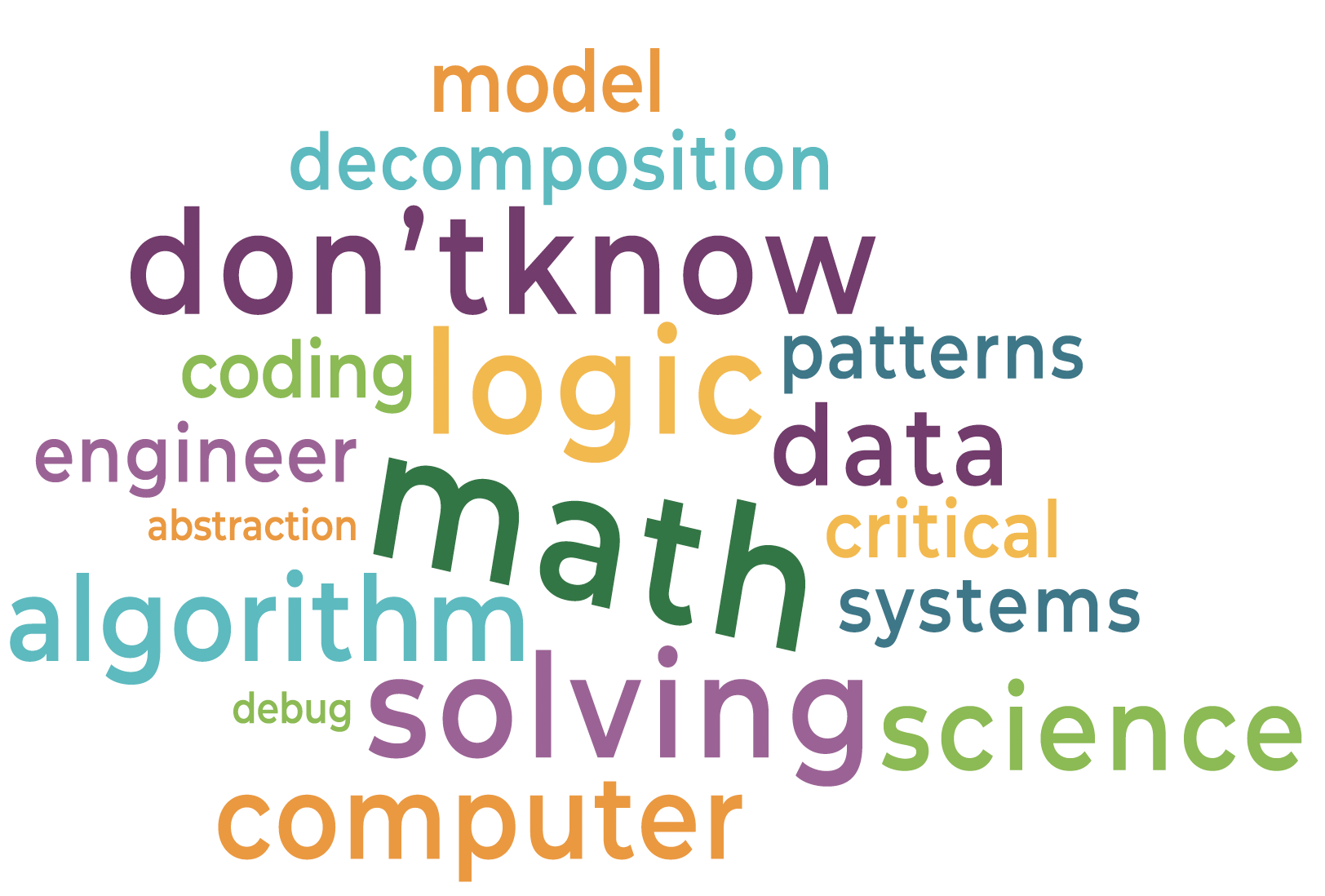 Computational Thinking Word Cloud